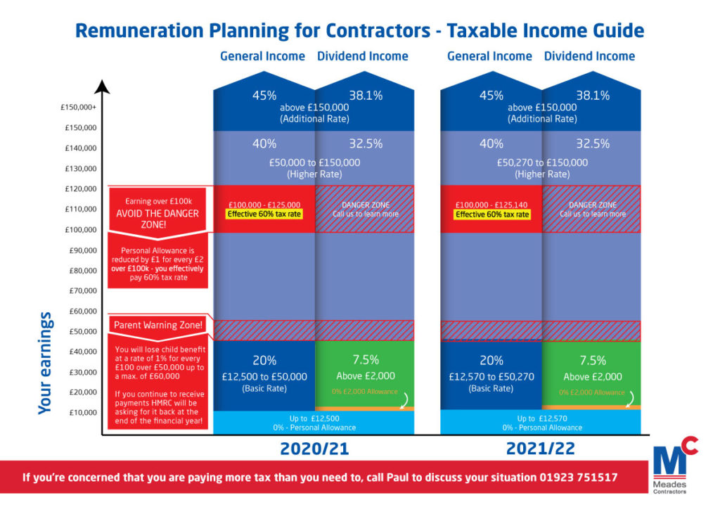 Tax Efficient Remuneration For Contractors 2021 2022